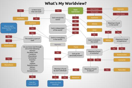 whats-your-worldview_