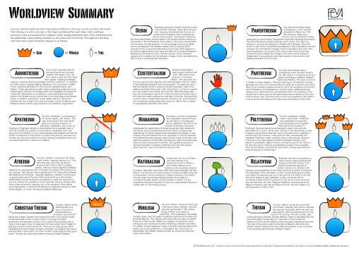 worldview-summary-diagrams-final